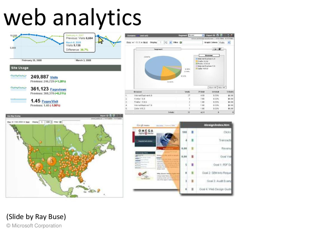 © Microsoft Corporation web analytics (Slide by...