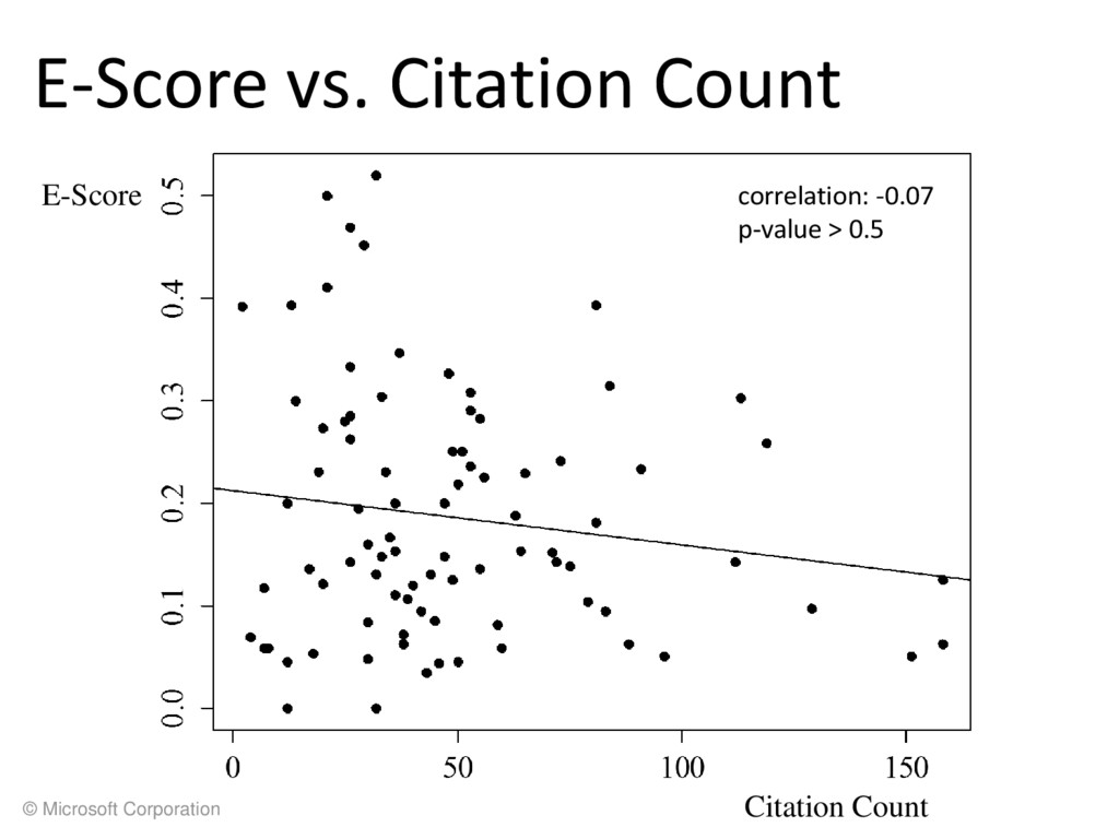 © Microsoft Corporation E-Score vs. Citation Co...