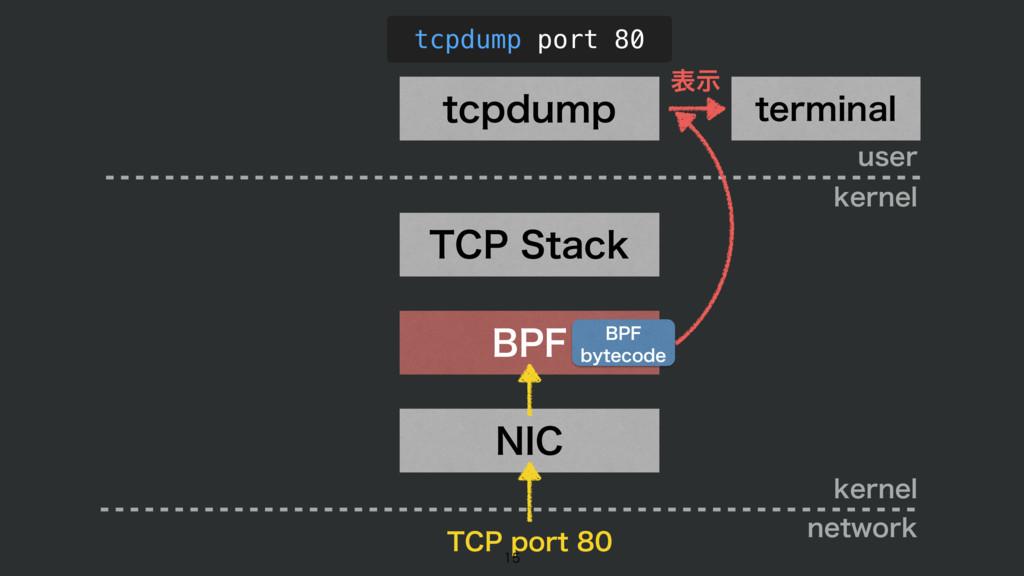 #1' /*$ 5$14UBDL UDQEVNQ tcpdump port 80 VTFS ...
