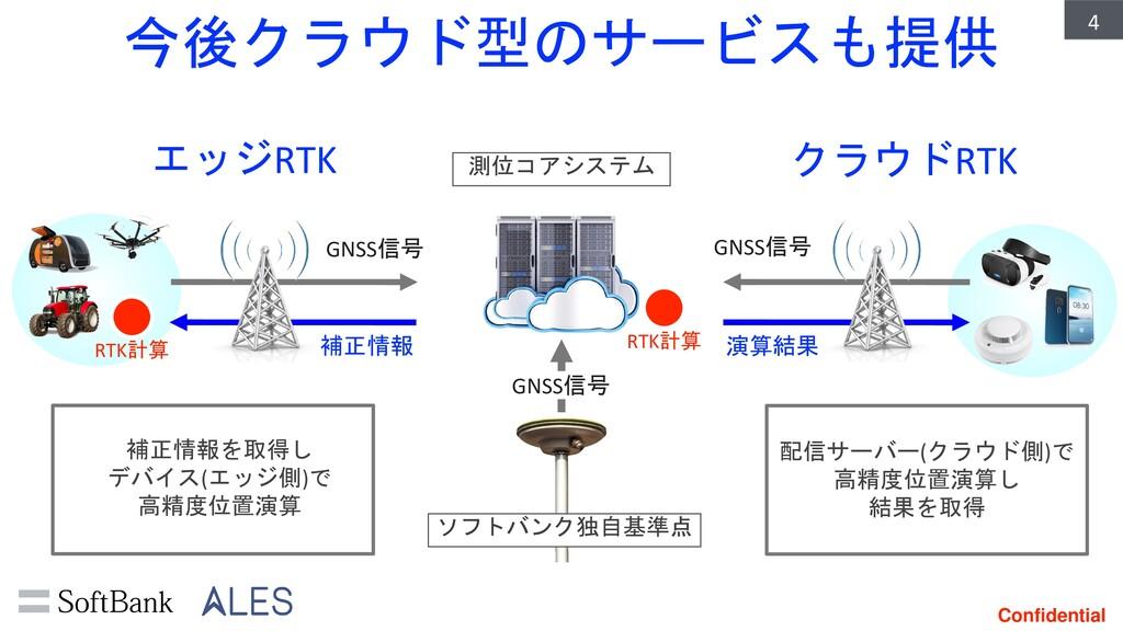 Confidential GNSS信号 今後クラウド型のサービスも提供 4 エッジRTK クラ...