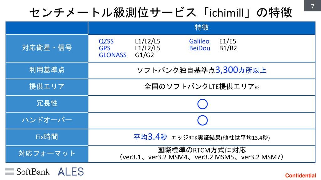 Confidential センチメートル級測位サービス「ichimill」の特徴 7 特徴 対...
