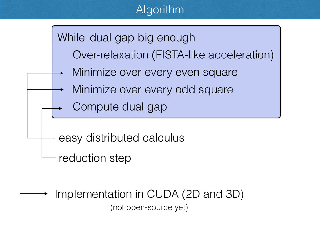Algorithm While Minimize over every even square...