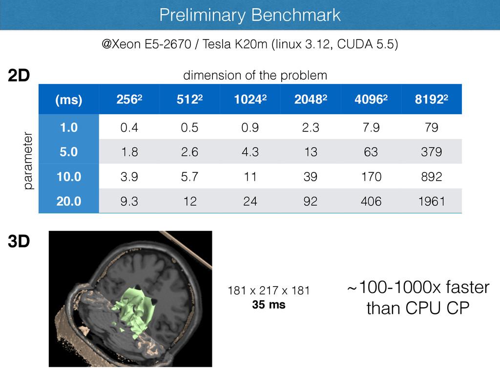 Preliminary Benchmark @Xeon E5-2670 / Tesla K20...