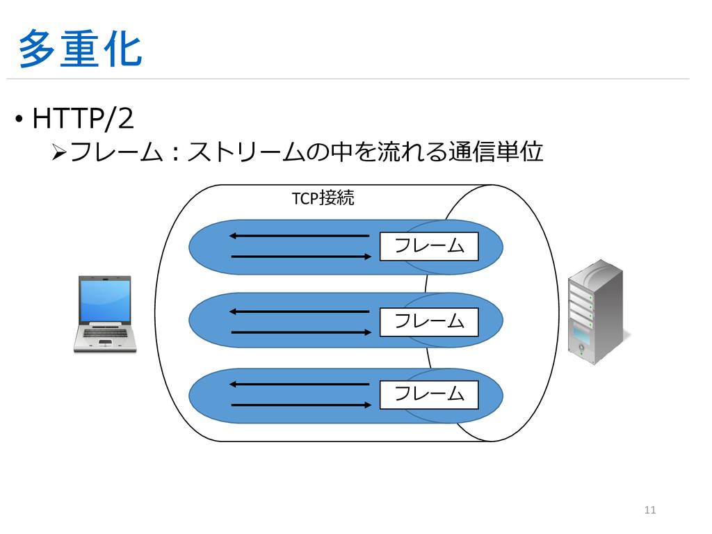 多重化 • HTTP/2 フレーム:ストリームの中を流れる通信単位 11 TCP接続 フレー...