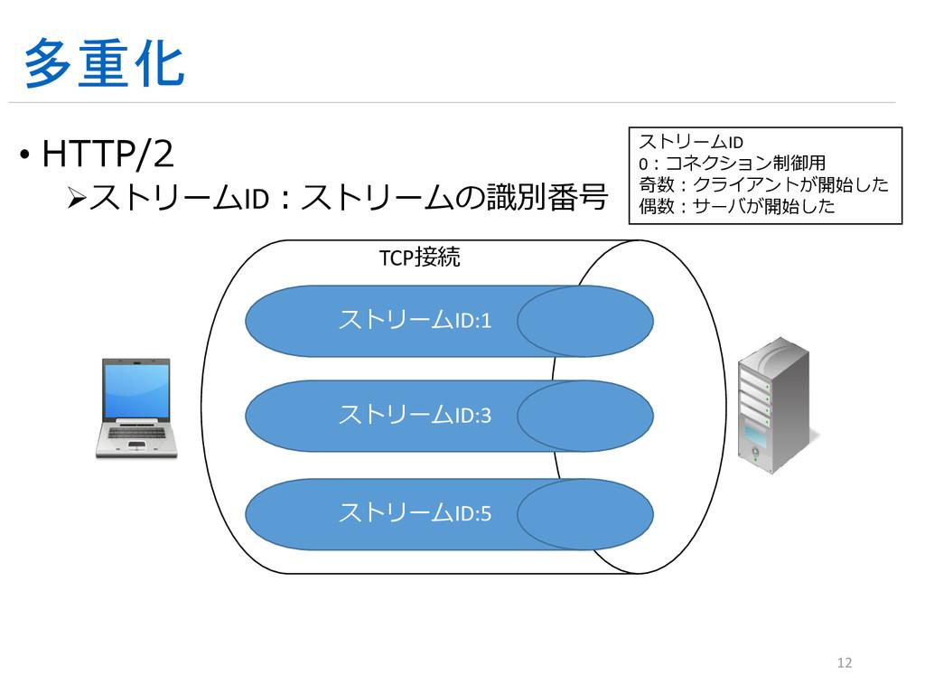 多重化 • HTTP/2 ストリームID:ストリームの識別番号 12 TCP接続 ストリーム...