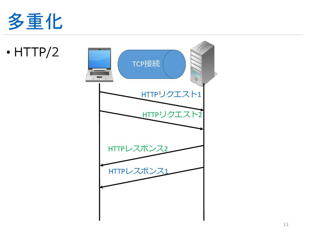 多重化 • HTTP/2 13 TCP接続 HTTPリクエスト1 HTTPリクエスト2 HTT...