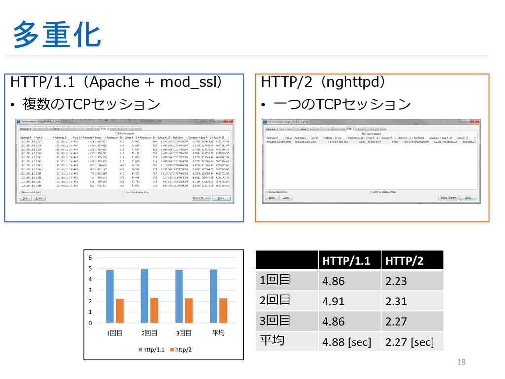 多重化 HTTP/1.1(Apache + mod_ssl) • 複数のTCPセッション HT...