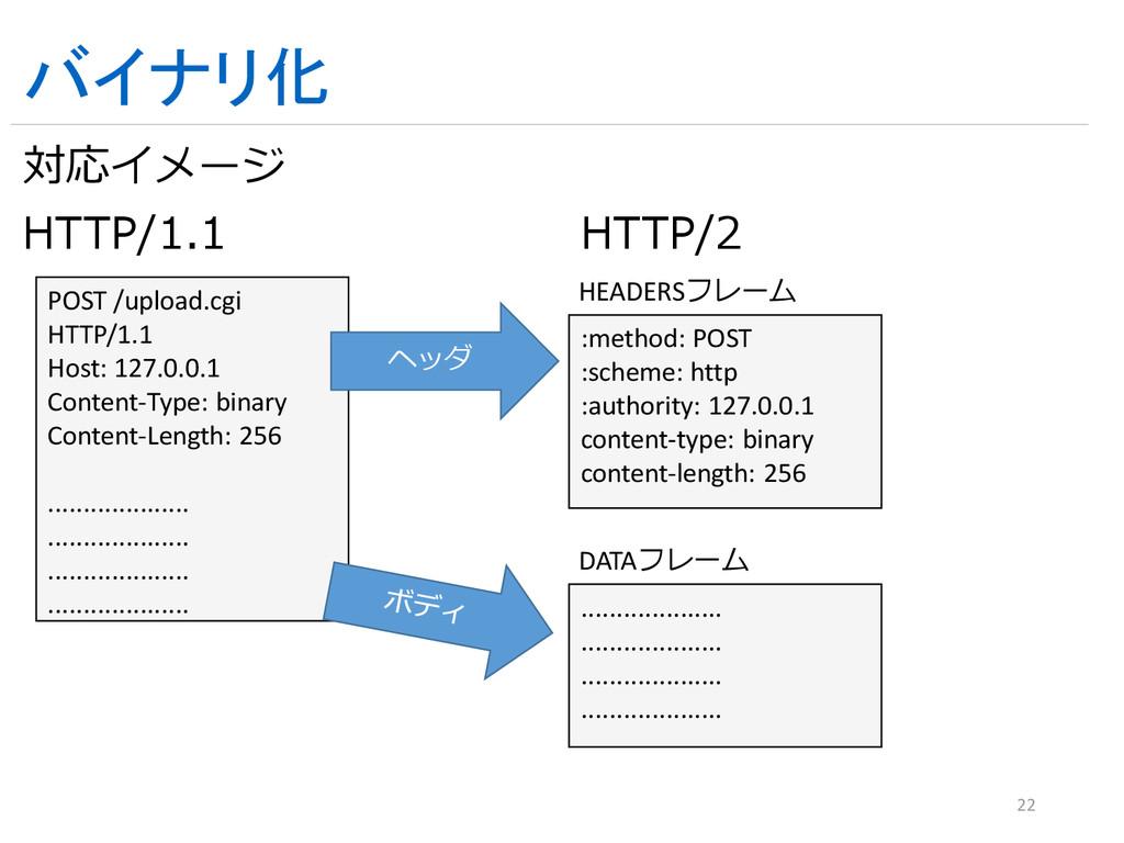 バイナリ化 HTTP/1.1 HTTP/2 22 POST /upload.cgi HTTP/...