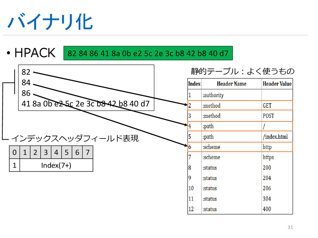 バイナリ化 • HPACK 31 82 84 86 41 8a 0b e2 5c 2e 3c ...