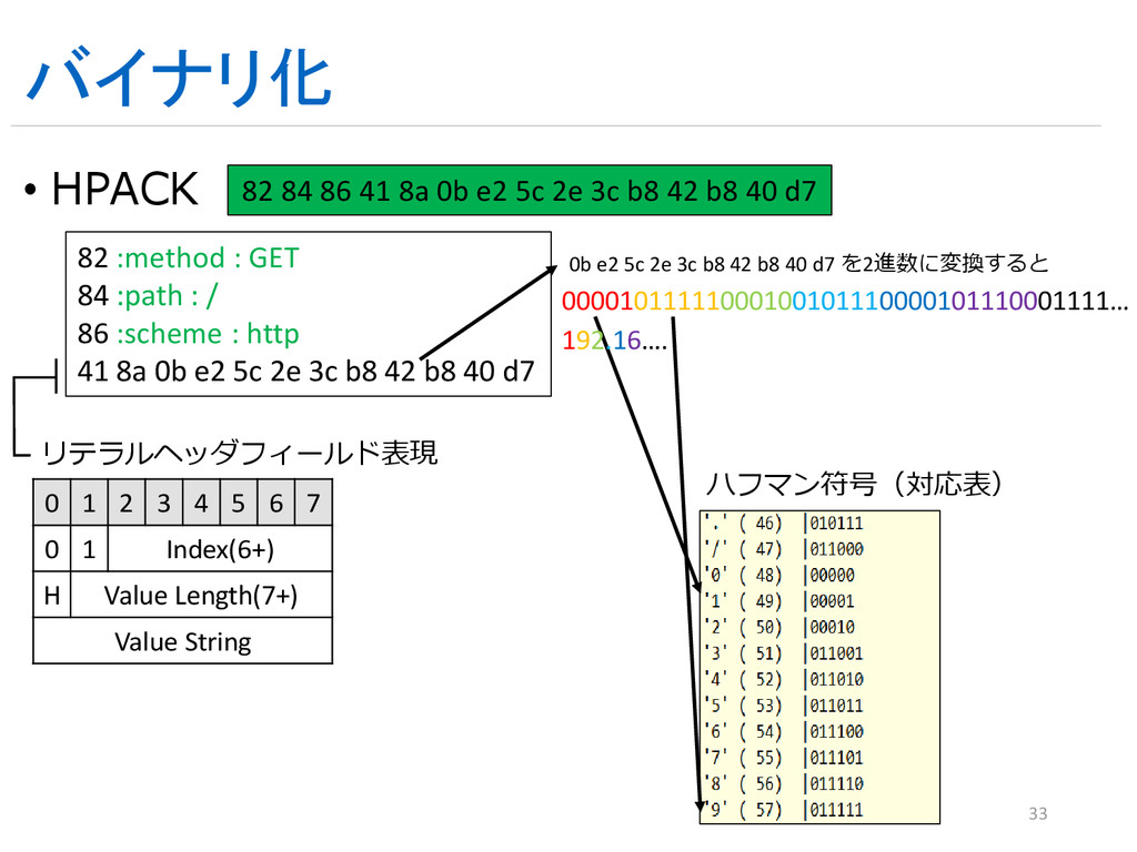 バイナリ化 • HPACK 33 82 :method : GET 84 :path : / ...