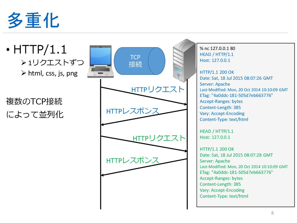 多重化 • HTTP/1.1  1リクエストずつ  html, css, js, png ...