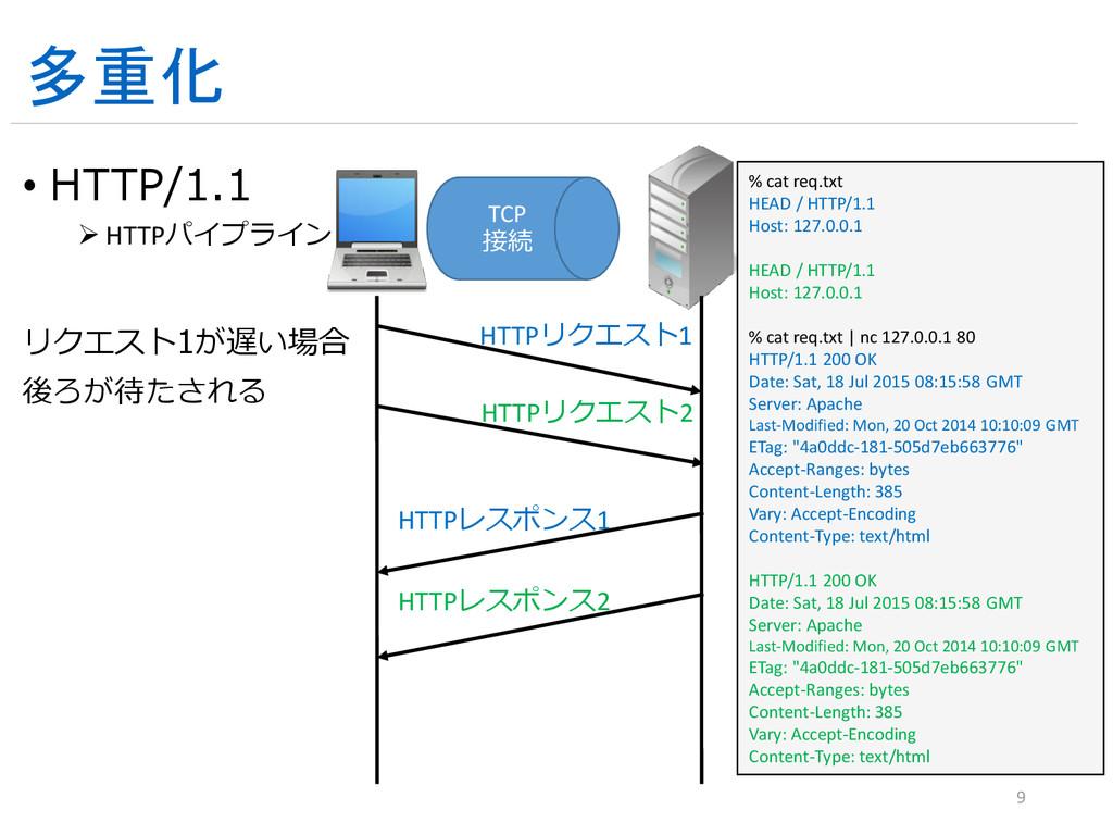 多重化 • HTTP/1.1  HTTPパイプライン リクエスト1が遅い場合 後ろが待たされ...