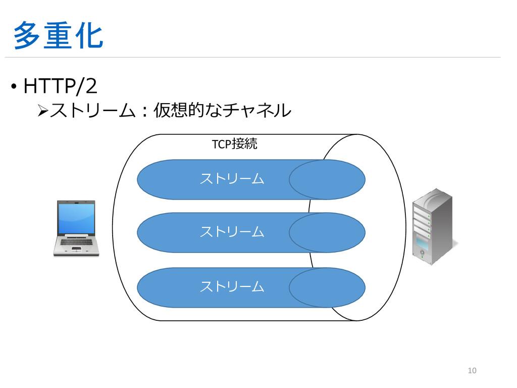 多重化 • HTTP/2 ストリーム:仮想的なチャネル 10 TCP接続 ストリーム ストリ...