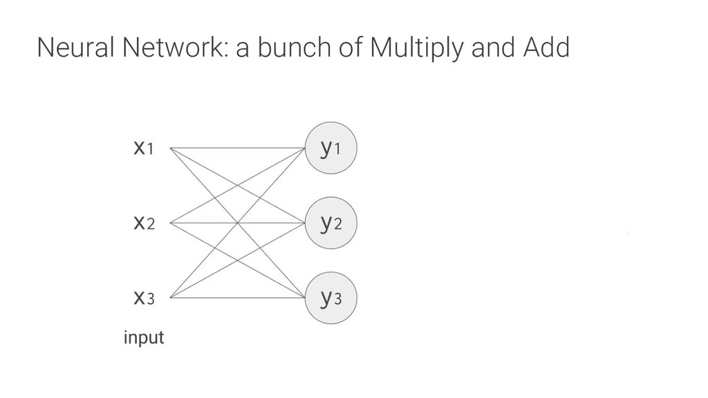 Neural Network: a bunch of Multiply and Add