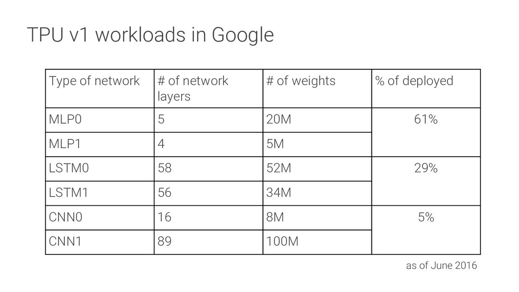 TPU v1 workloads in Google Type of network # of...