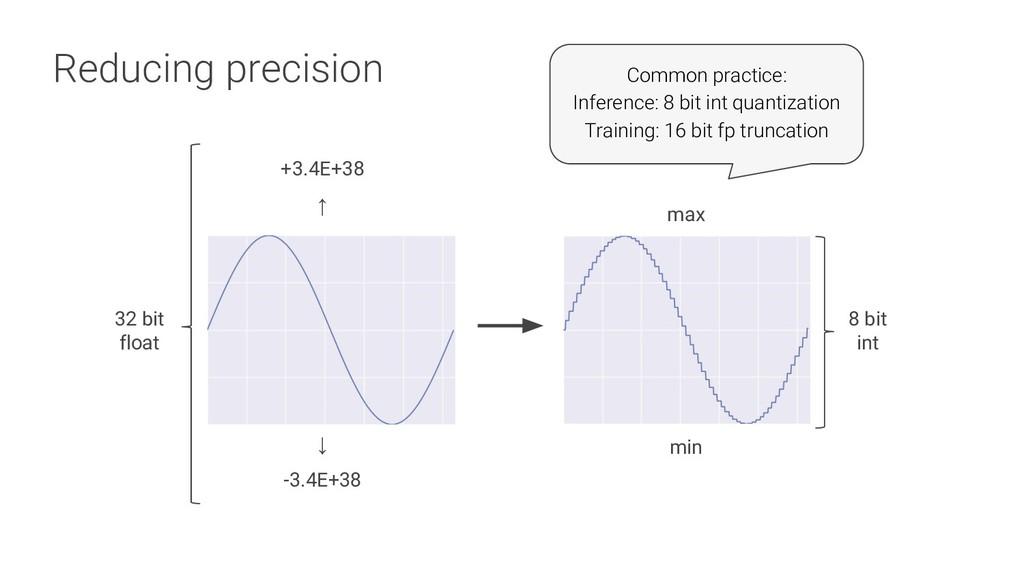 Reducing precision max min ↓ -3.4E+38 +3.4E+38 ...