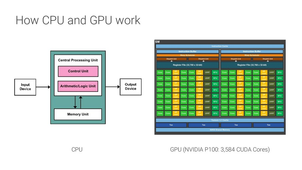 How CPU and GPU work CPU GPU (NVIDIA P100: 3,58...