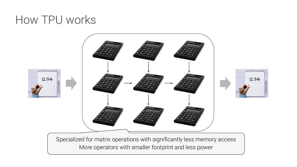 How TPU works 1234 1234 Specialized for matrix ...