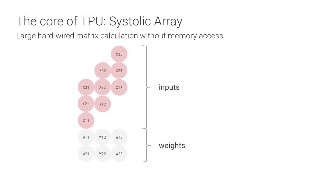 The core of TPU: Systolic Array Large hard-wire...