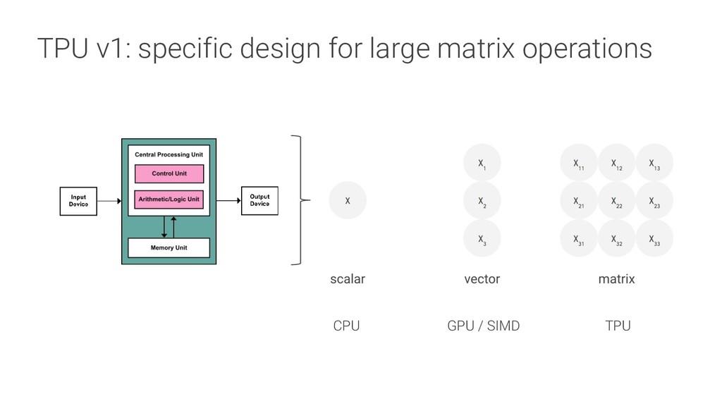 TPU v1: specific design for large matrix operat...