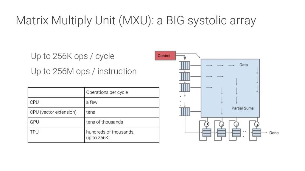 Matrix Multiply Unit (MXU): a BIG systolic arra...