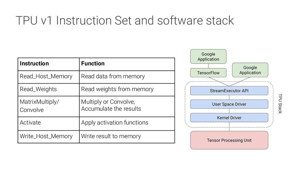 TPU v1 Instruction Set and software stack Instr...