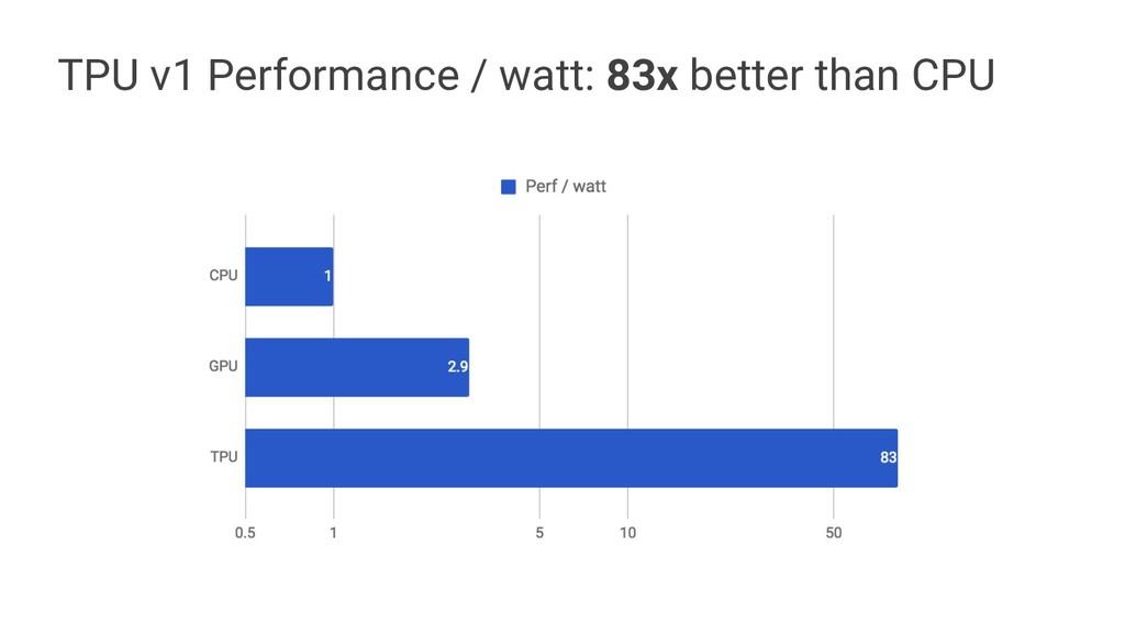 TPU v1 Performance / watt: 83x better than CPU