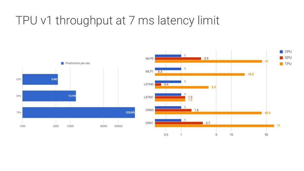 TPU v1 throughput at 7 ms latency limit