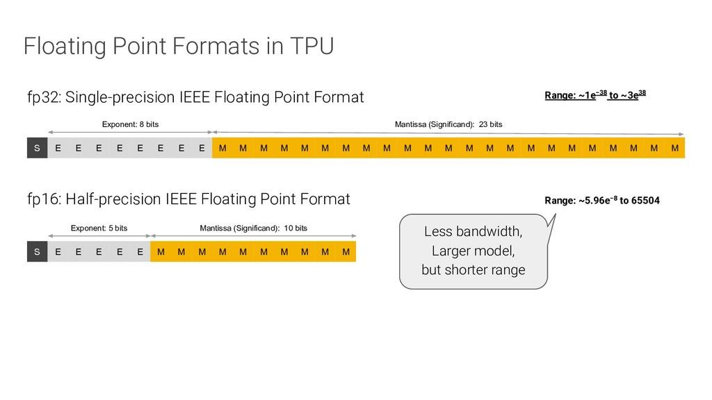 Floating Point Formats in TPU M M M M M M M M M...
