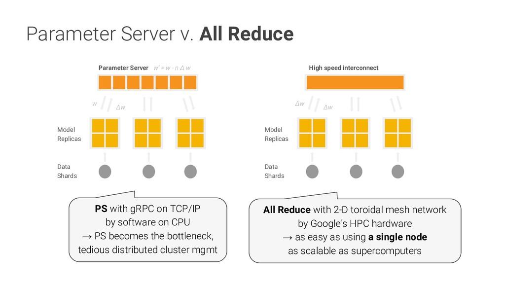 Parameter Server v. All Reduce Parameter Server...