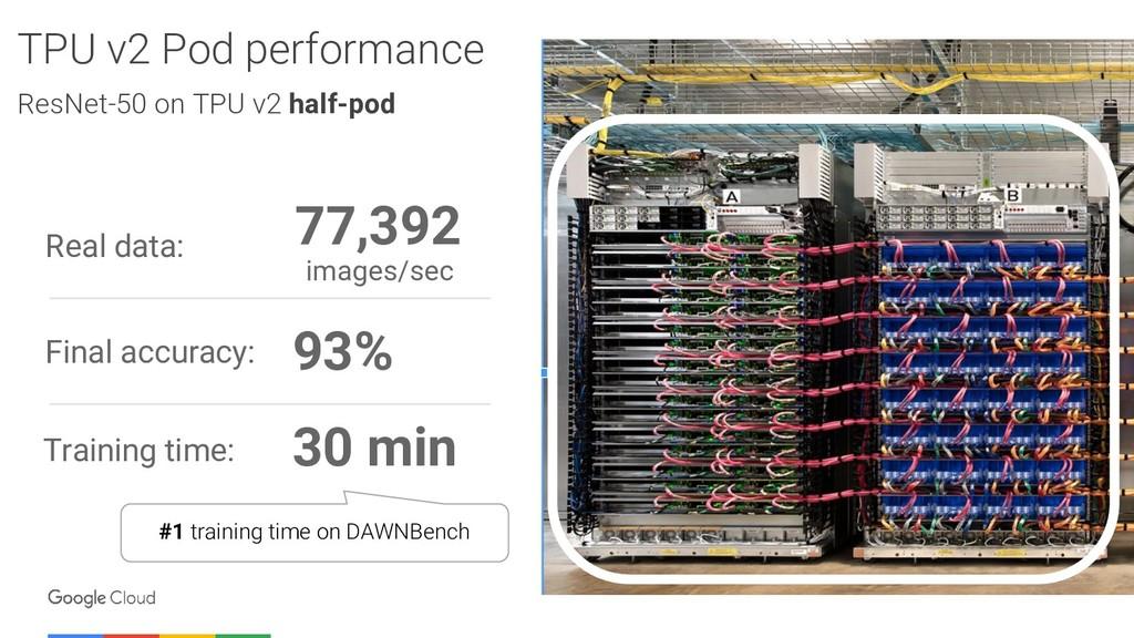 TPU v2 Pod performance ResNet-50 on TPU v2 half...