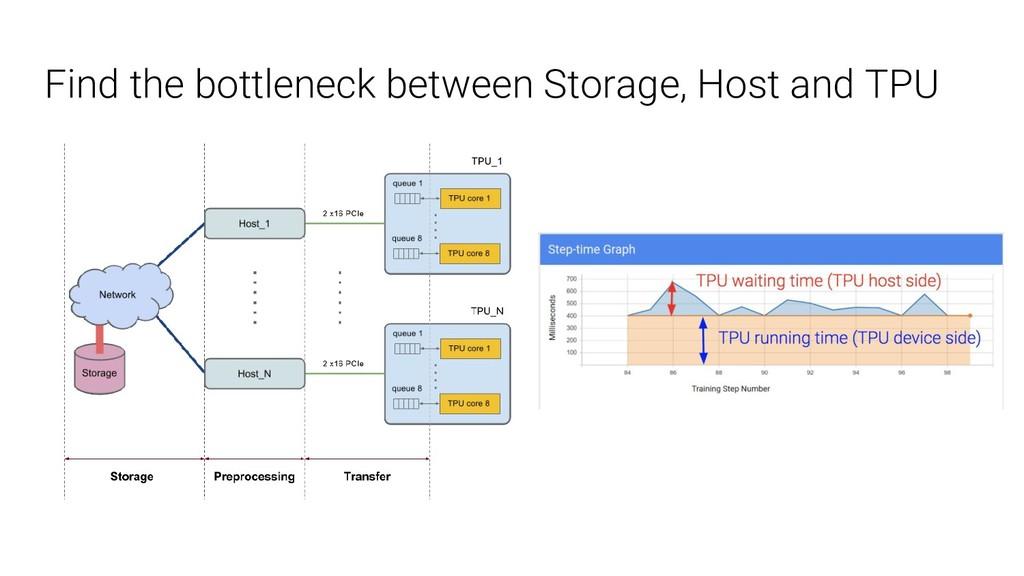 Find the bottleneck between Storage, Host and T...