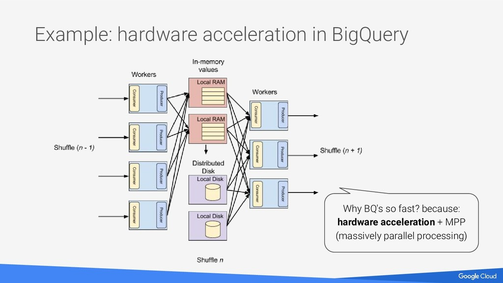 Example: hardware acceleration in BigQuery Why ...