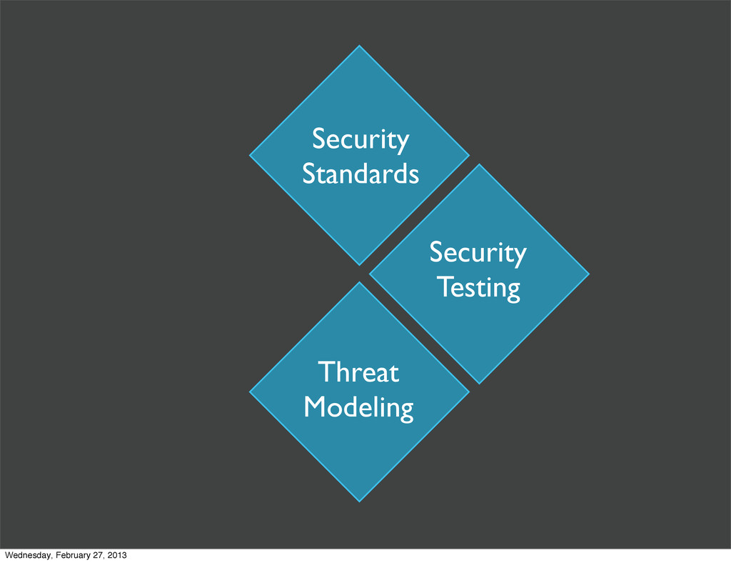 Security Standards Security Testing Threat Mode...