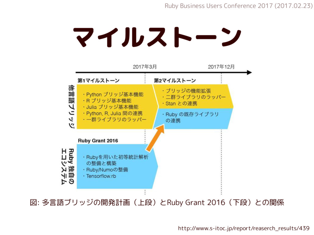 Ruby Business Users Conference 2017 (2017.02.23...