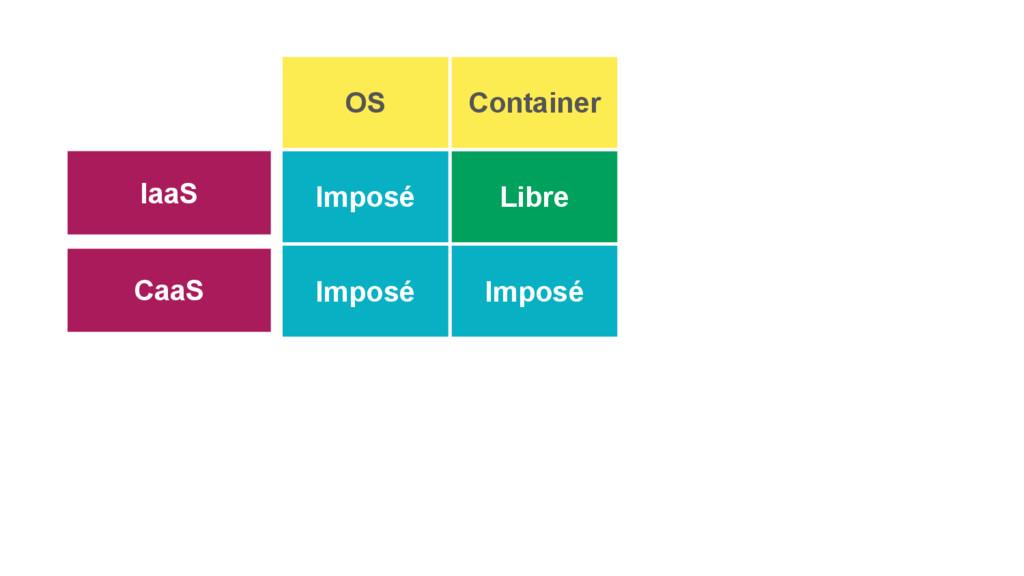CaaS IaaS OS Container Imposé Libre Imposé Impo...