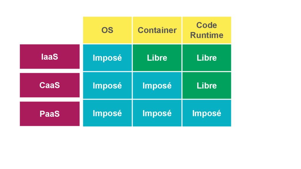 CaaS PaaS IaaS OS Container Code Runtime Imposé...
