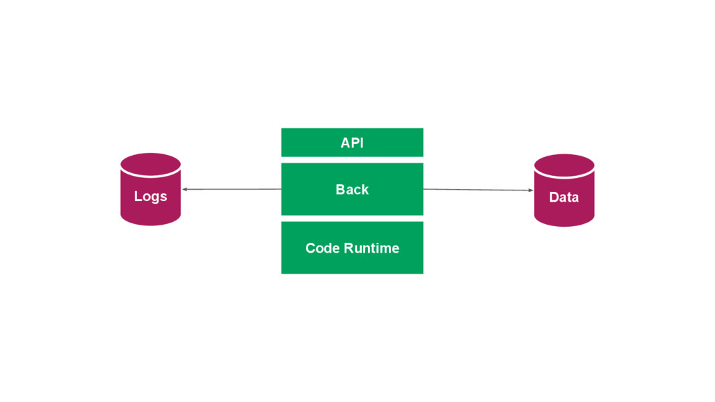 Data Logs Back API Code Runtime
