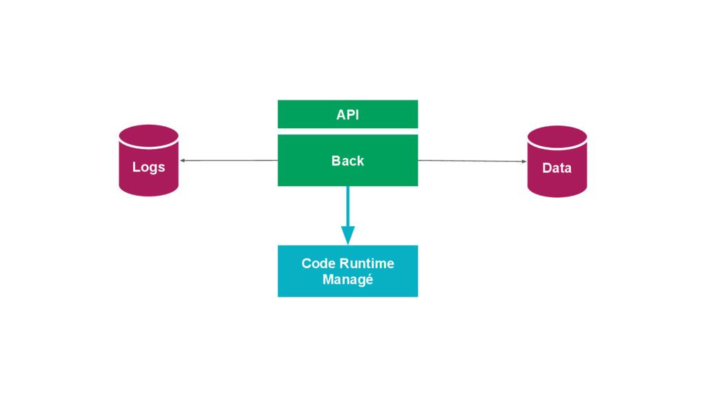 Data Logs Back API Code Runtime Managé
