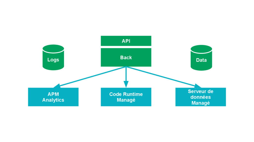 Data Logs Back API Code Runtime Managé Serveur ...