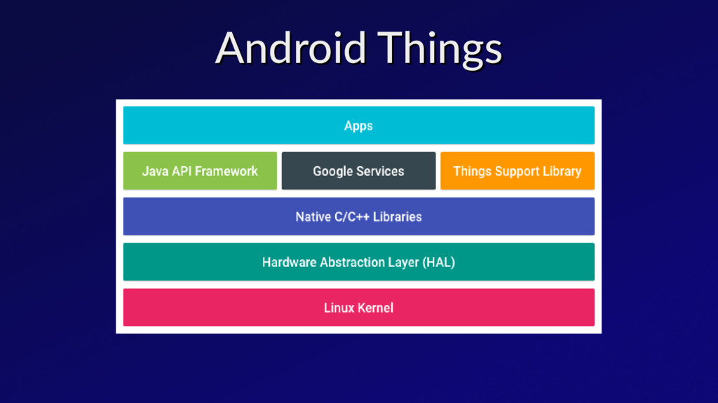 Android Things Android Things