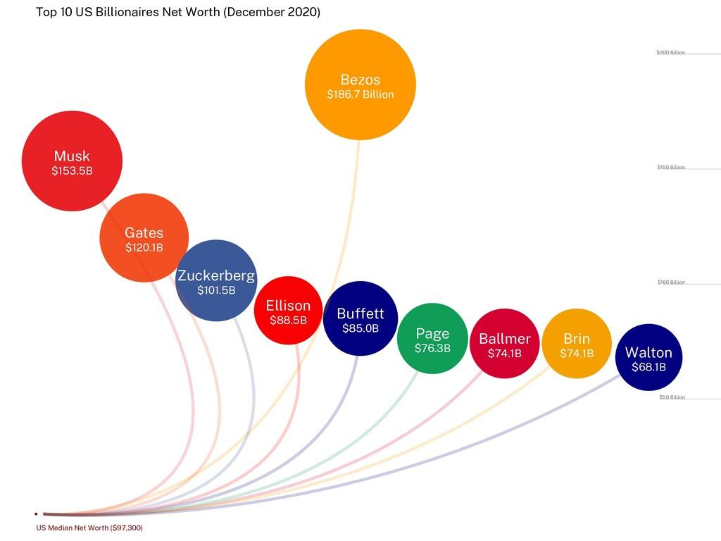 Top 10 US Billionaires Net Worth (December 2020...