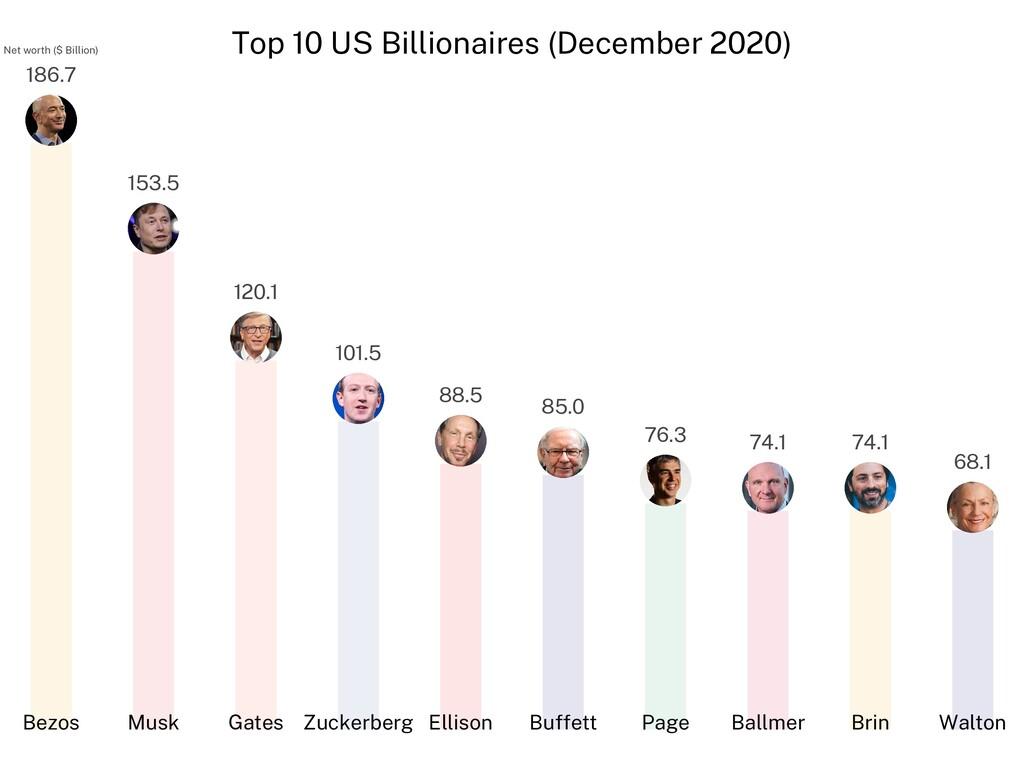 Top 10 US Billionaires (December 2020) Net wort...