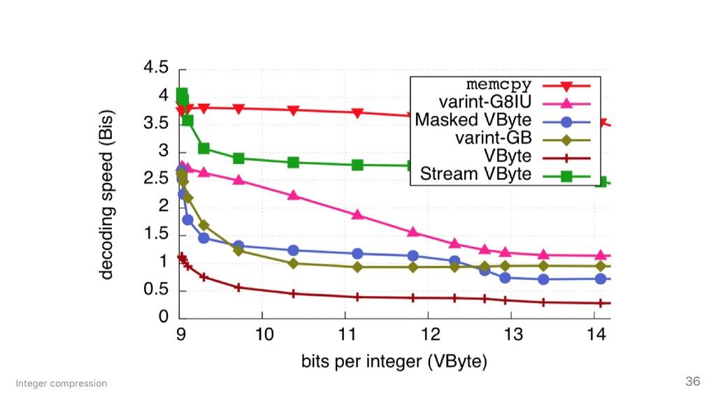 Integer compression 36