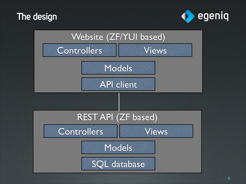 Website (ZF/YUI based) REST API (ZF based) The ...