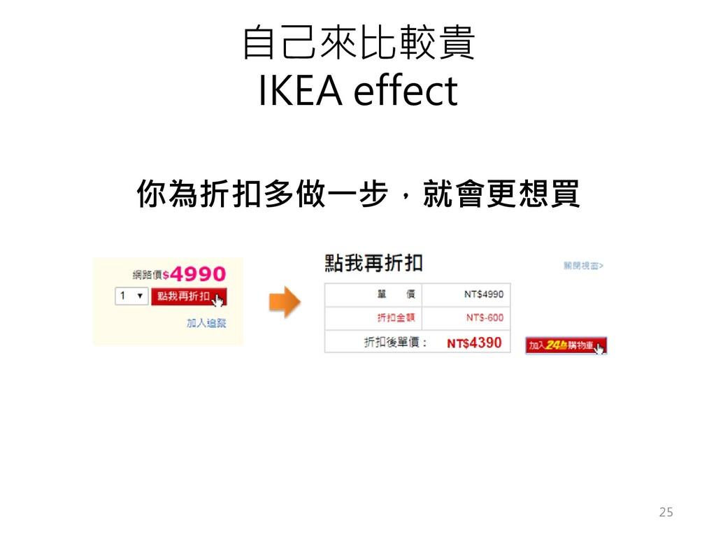 自己來比較貴 IKEA effect 你為折扣多做一步,就會更想買 25