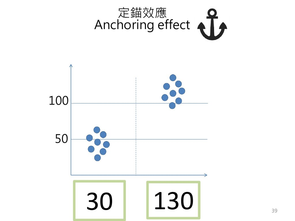 定錨效應 Anchoring effect 50 100 130 30 39