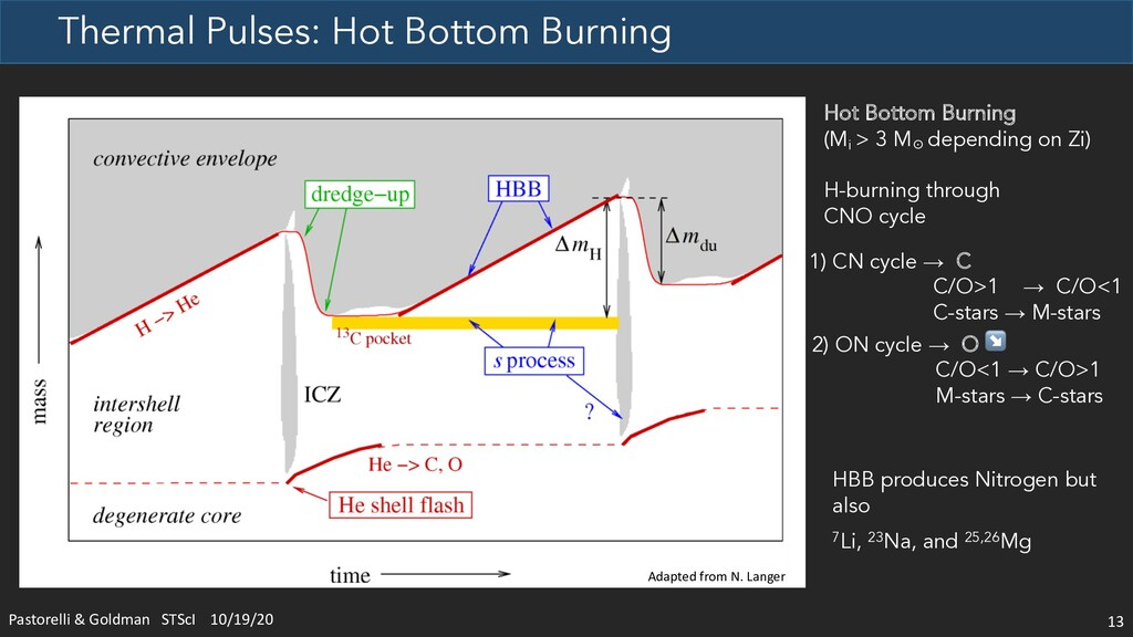 Thermal Pulses: Hot Bottom Burning 13 Hot Botto...