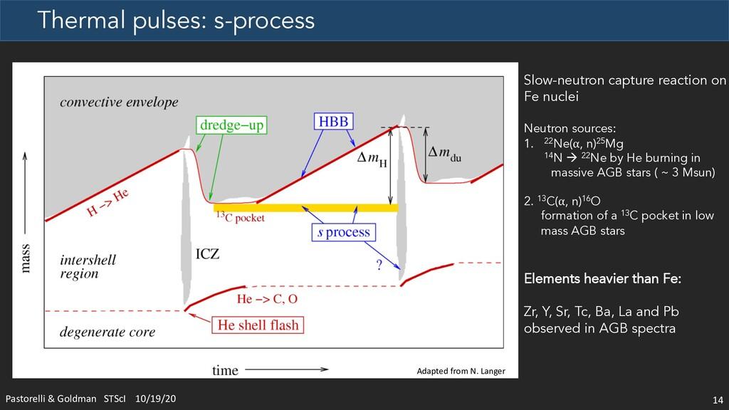 Thermal pulses: s-process 14 Slow-neutron captu...