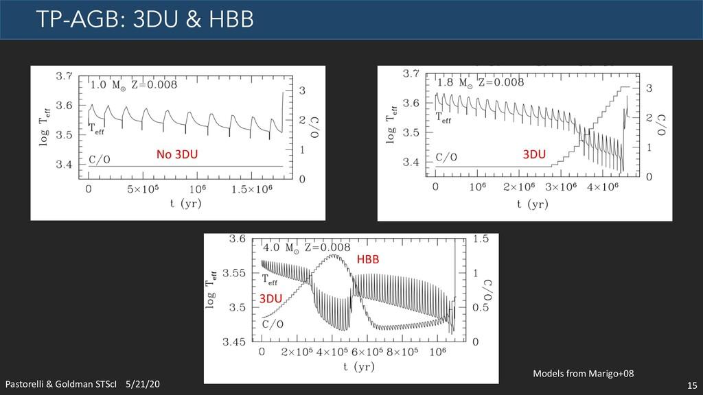TP-AGB: 3DU & HBB 15 Pastorelli & Goldman STScI...